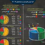 اینفوگرافیک؛ آمار آموزش عالی ایران در سال ۹۷-۹۶