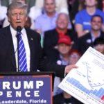 کاهش رای در ۴ ایالت سرنوشت ساز/ کاخ سفید نگران تکرار سرنوشت کلینتون برای ترامپ است