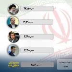 اعلام نتایج اولیه انتخابات ریاست جمهوری-رییس جمهور رییسی