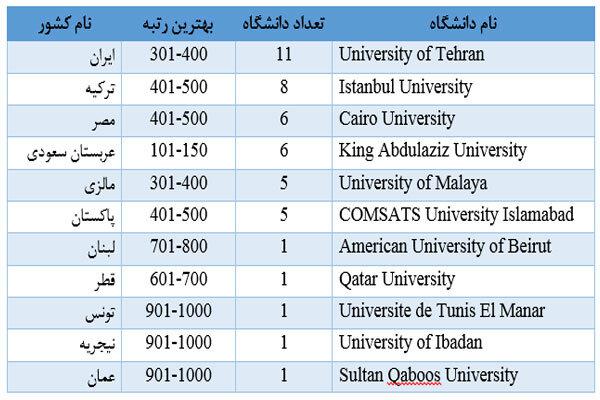 حضور ۱۱ دانشگاه ایرانی در رتبهبندی ۲۰۲۱ شانگهای
